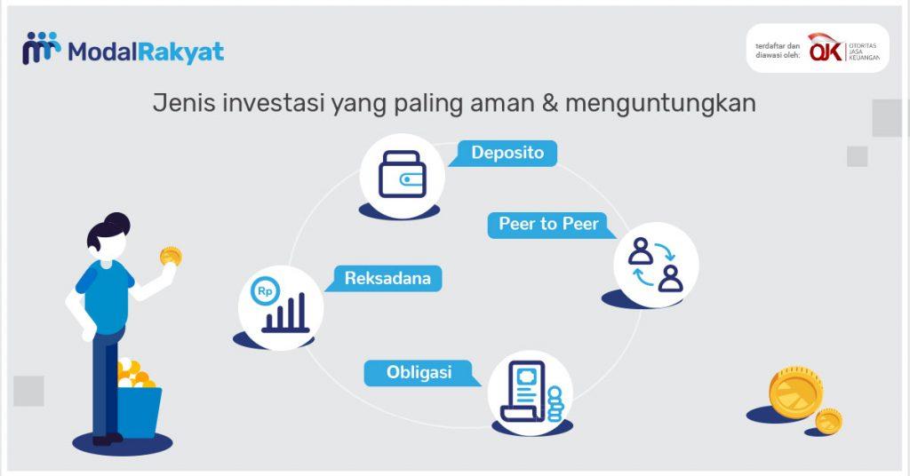 Jenis-Jenis Investasi | Berita Investasi di Dunia Saat Ini ...